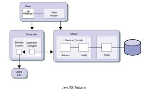 3. Java EE